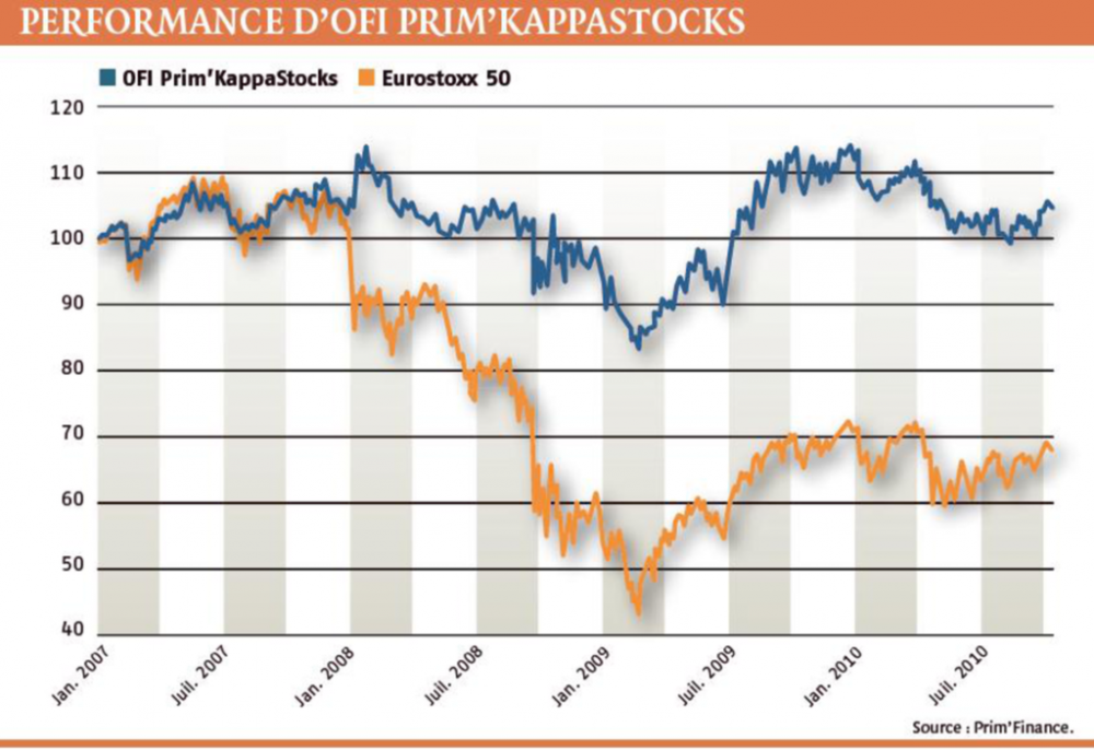 Performance d'OFI Prim'Kappastocks