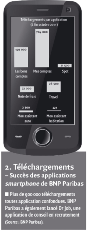 Téléchargements des applications smartphone de BNP Paribas