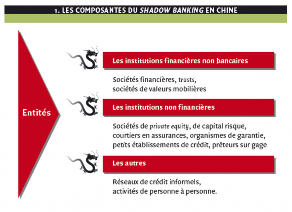 1. les composantes du shadow bnaking en chine