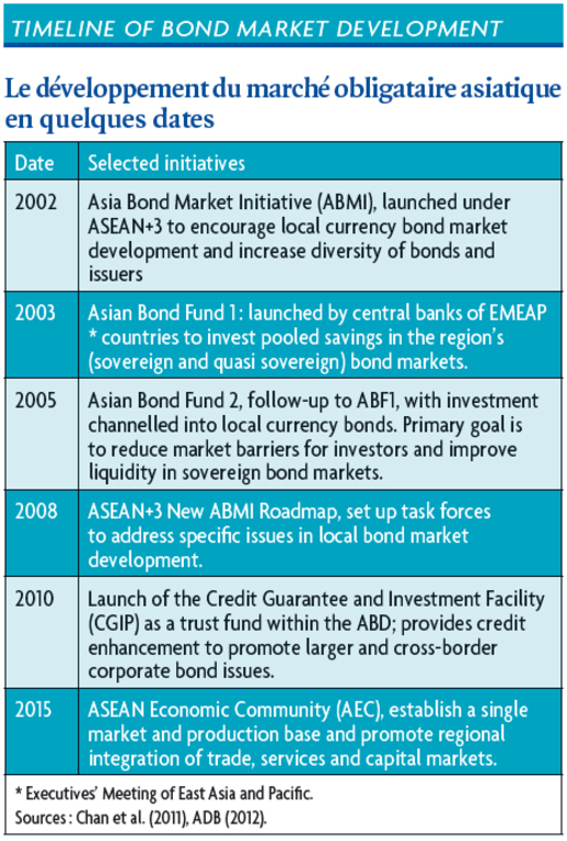 TIMELINE OF BOND MARKET DEVELOPMENT