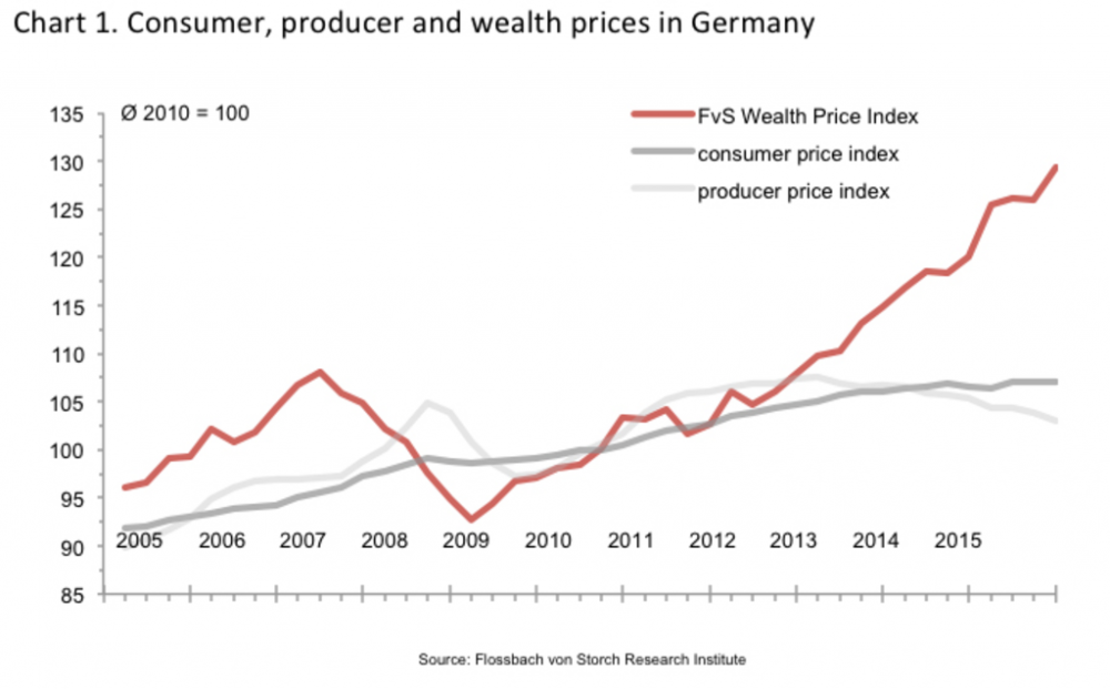 Chart 1. Consumer, producer and wealth prices in Germany