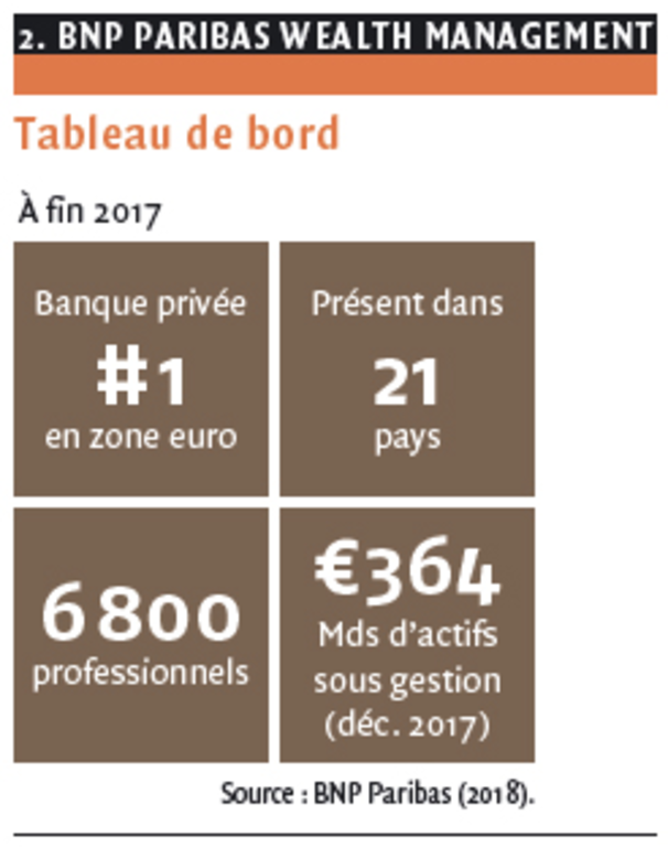 2. BNP PARIBAS WEALTH MANAGEMENT