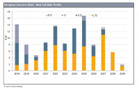 3. European Insurers Debt – Next call Date Profile