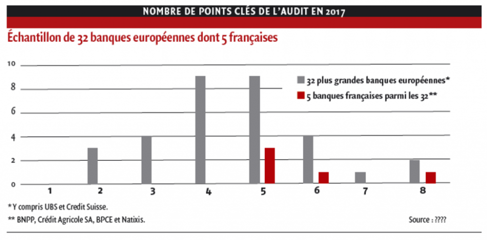 NOMBRE DE POINTS CLÉS DE L'AUDIT EN 2017